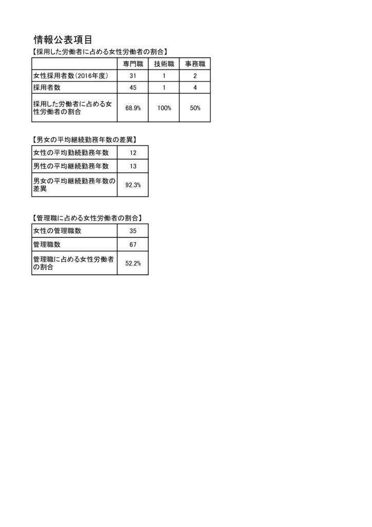 kouhyou-koumokuのサムネイル